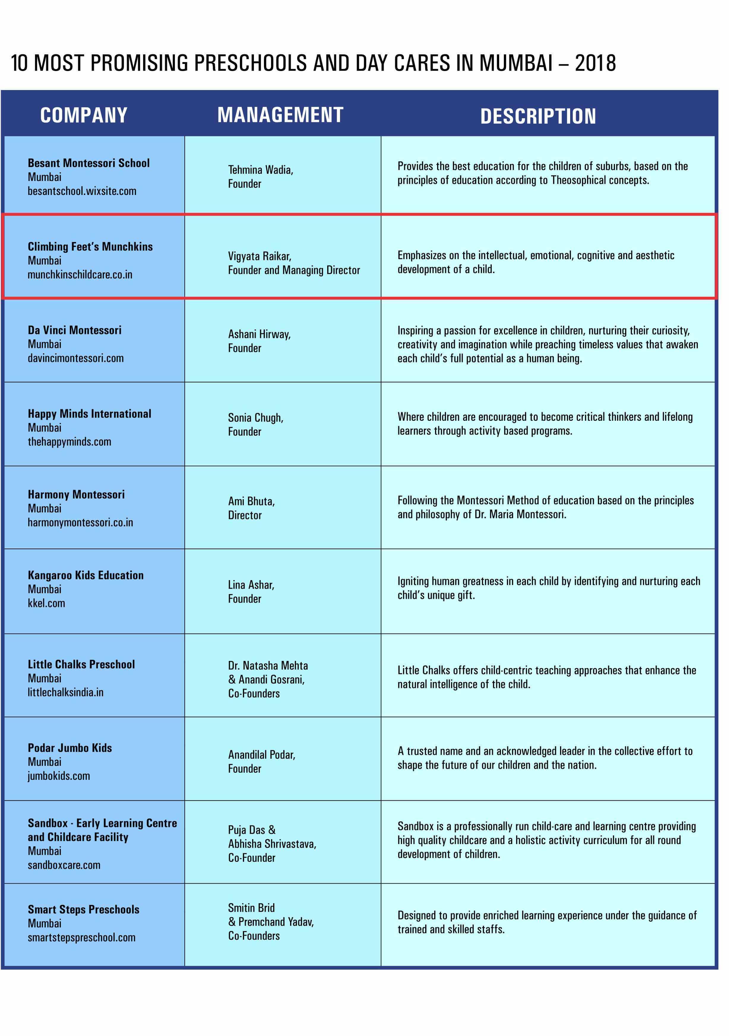 top 10 pre-schools